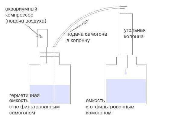 Расположение угольной колонны в цикле самогоноварения